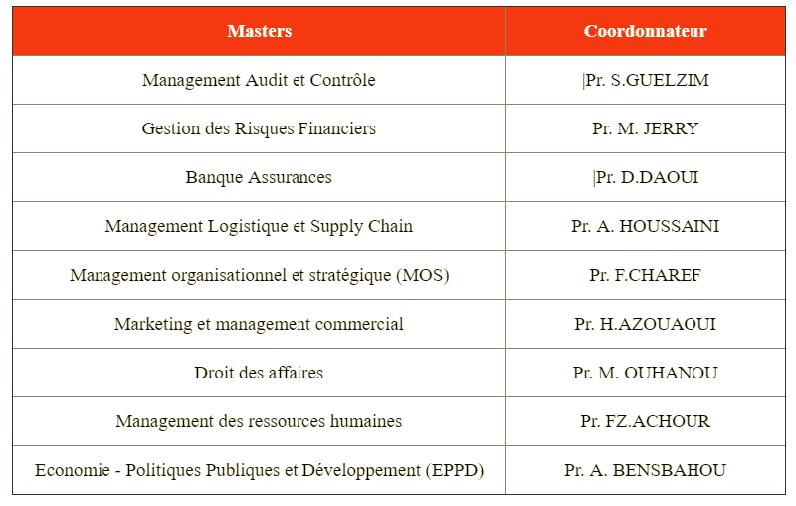 Masters K%C3%A9nitra 2018 2019 Masters et Masters Spécialisés à La FSJES Kénitra 2018-2019