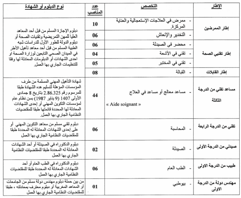 CHU Marrakech 108 Postes - Dreamjob.ma