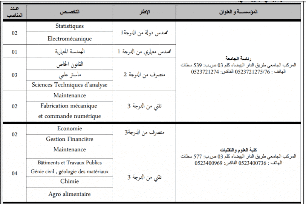 Concours Université Hassan 1er (27 Postes)