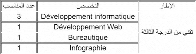 Concours FLSH Beni Mellal (6 Postes)