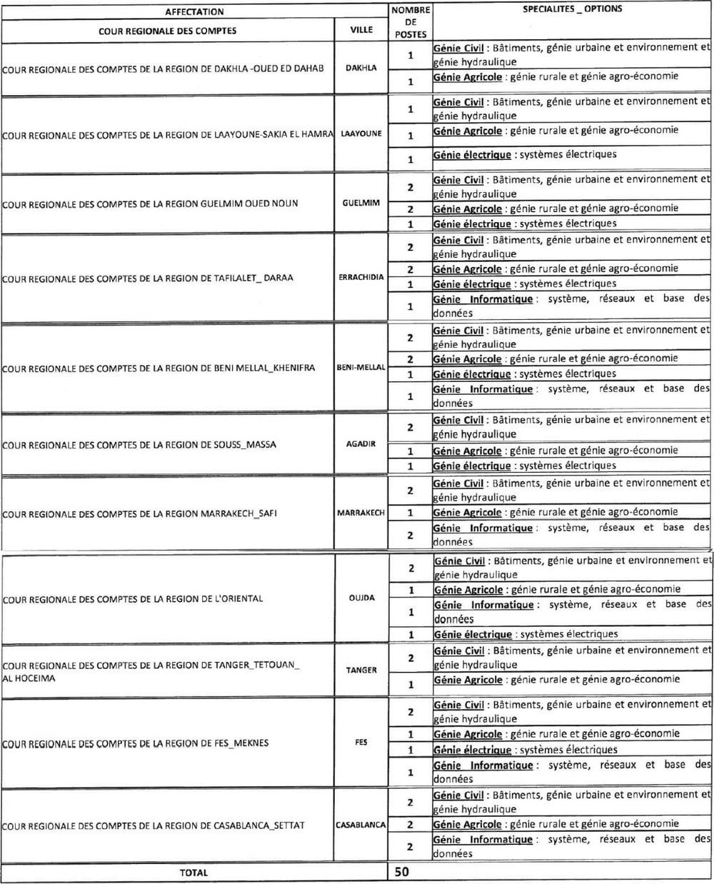 Concours Cour des Comptes (50 Postes)