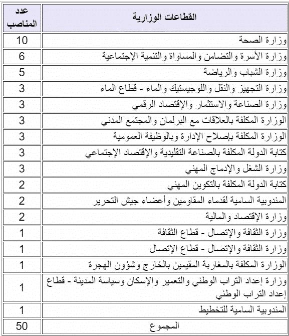 MRAF وزارة إصلاح الإدارة والوظيفة العمومية تنظم مباراة موحدة خاصة بالأشخاص في وضعية إعاقة لتوظيف 50 متصرفا من الدرجة الثالثة. آخر أجل هو 03 دجنبر2018