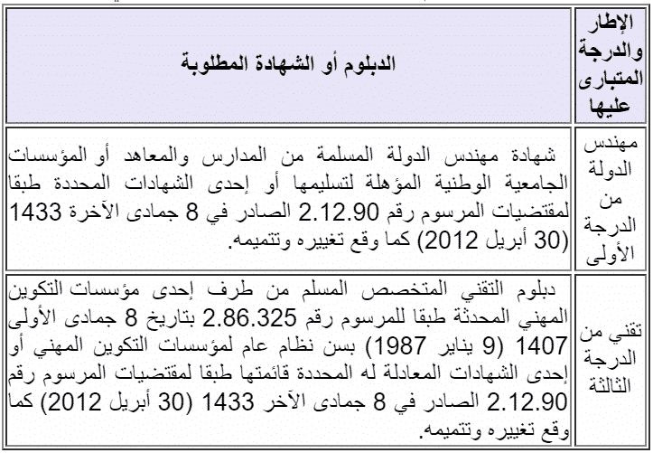 وزارة التعليم العالي: مباريات توظيف 16 تقني الدرجة الثالثة و2 مهندسي دولة برئاسة جامعة عبد المالك السعدي بتطوان، الترشيح قبل 24 نونبر 2018