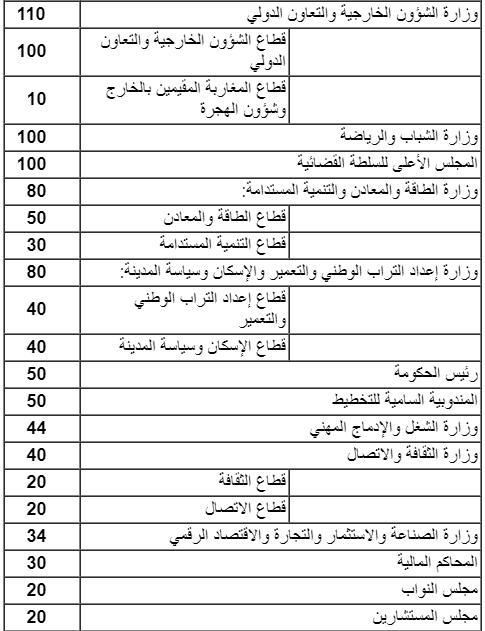 رسمياً .. الجريدة الرسمية: مباريات لتوظيف 25.572 منصب مالي بالوظيفة العمومية بجميع القطاعات خلال 2019