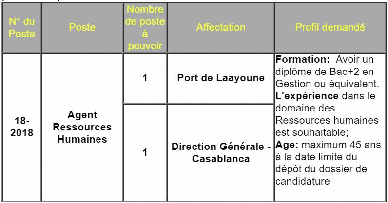 l u0026 39 agence nationale des ports recrute 2 agents ressources
