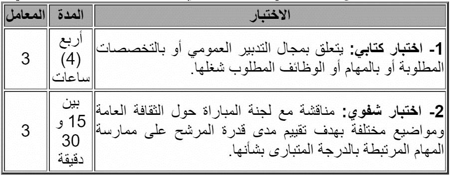 MR الوزارة المكلفة بالمغاربة المقيمين بالخارج وشؤون الهجرة: مباراة توظيف 13 متصرفا من الدرجة الثانية. الترشيح قبل 01 فبراير 2019