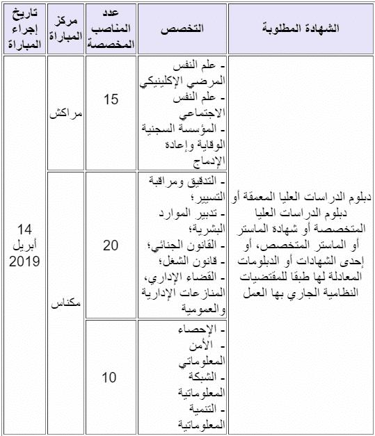 DGAPR 6 مباراة توظيف 115 منصبا بالمندوبية العامة لإدارة السجون وإعادة الإدماج