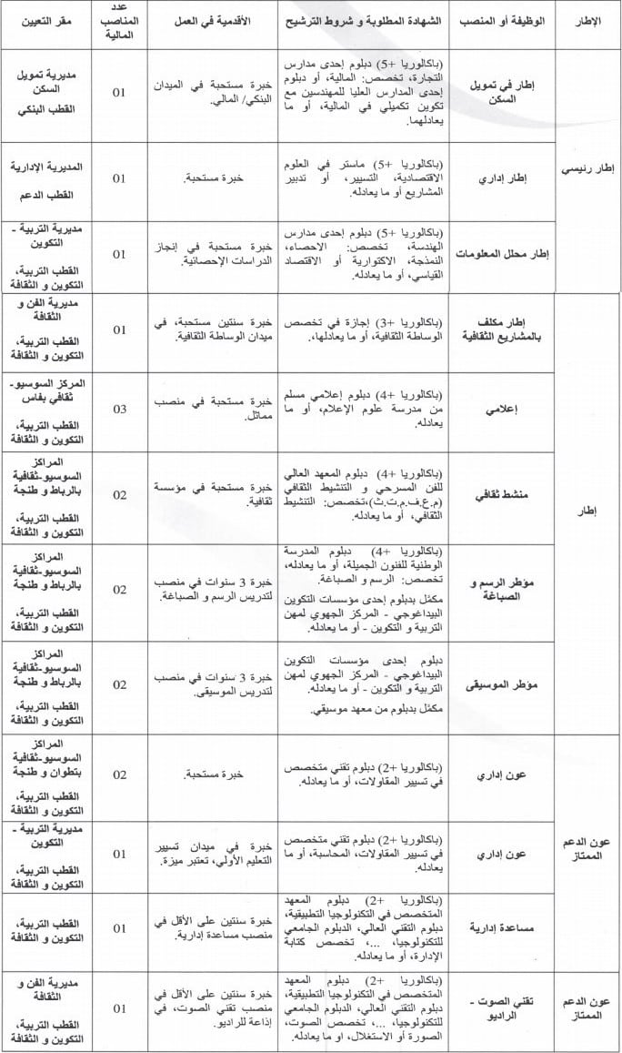 annonc18 مؤسسة محمد السادس للنهوض بالأعمال الاجتماعية للتربية والتكوين: مباراة لتوظيف 3 أطر رئيسية و10 أطر و5 أعوان الدعم الممتاز، آخر أجل هو 5 أبريل 2019
