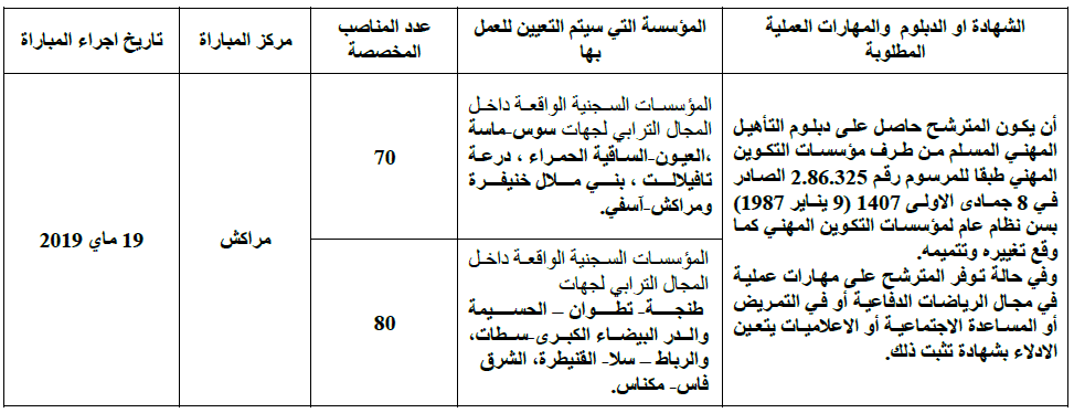 DGA1 Concours DGAPR (310 Postes)