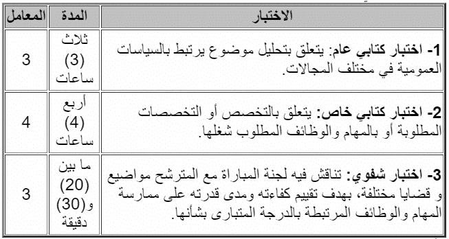 Emploi 4 Concours Ministère du Travail et de l'Insertion Professionnelle (6 Postes)