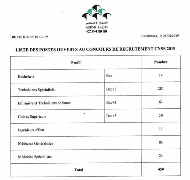 65304040 2520162914683031 5363721395953991680 n CNSS annonce le recrutement de 450 collaborateurs pour l'exercice 2019