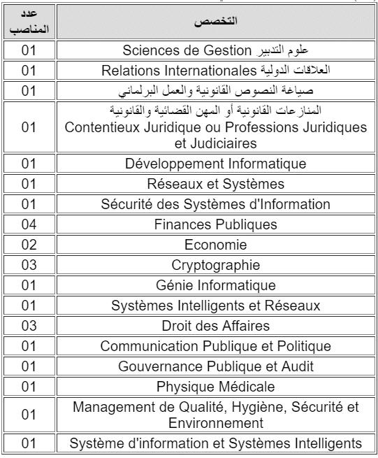 secu 3 إدارة الدفاع الوطني: اختبارات لتوظيف 26 متصرف من الدرجة الثانية في عدة تخصصات، آخر أجل للترشيح هو 30 غشت 2019