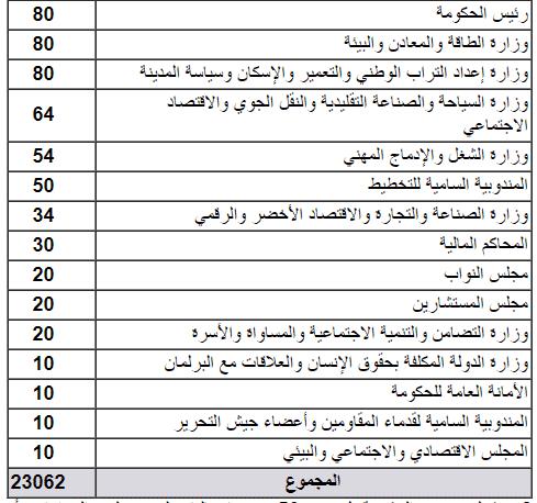 2 1 1 تفاصيل المناصب المالية المقترحة في مشروع قانون المالية لسنة 2020 – عدد المناصب: 23112 منصب بالوظيفة العمومية