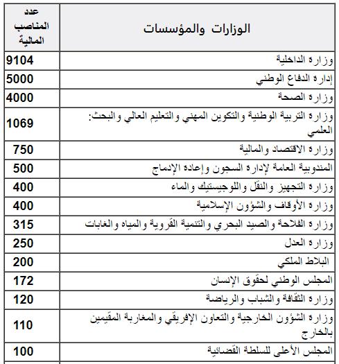 malya تفاصيل المناصب المالية المقترحة في مشروع قانون المالية لسنة 2020 – عدد المناصب: 23112 منصب بالوظيفة العمومية