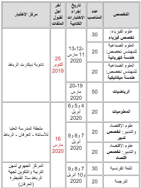 tabriz قطاع التربية الوطنية: مباريات التبريز للتعليم الثانوي -دورة 2020- 230 منصب. آخر أجل هو 25 أكتوبر 2019 و16 مارس 2020