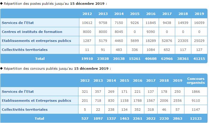 Concours de recrutement public Maroc Emploi public.ma 2019: Plus de 41200 Offres d'Emploi Diffusées