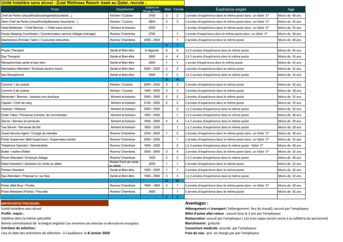 zulal1 2 Anapec Skills: 104 Postes à Pourvoir pour une Unité Hôtelière basée au Qatar
