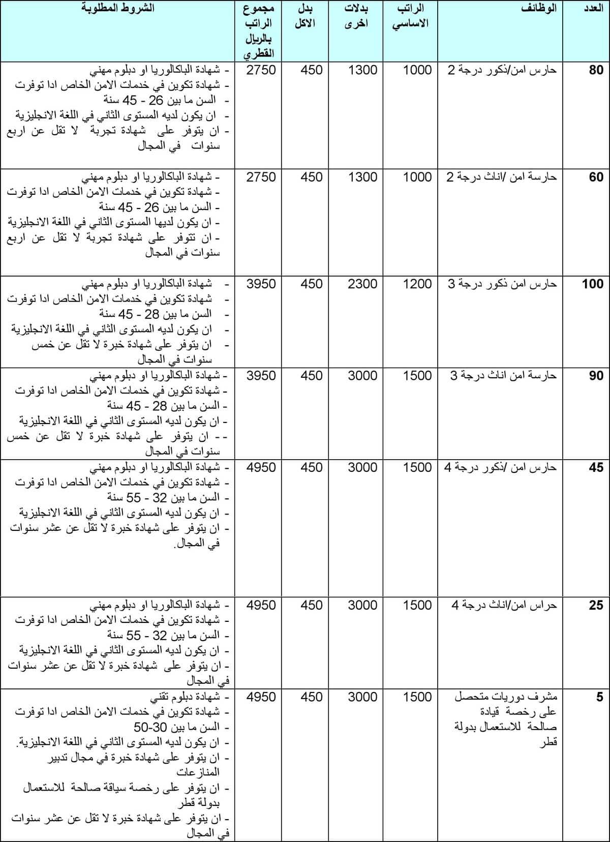 agent 11 Recrutement de 405 Agents de Sécurité au Qatar Salaires 7000 à 13000 Dirhams