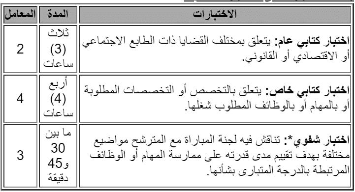 lo 2 Concours Ministère de l'Energie, des Mines et de l'Environnement (8 Postes)
