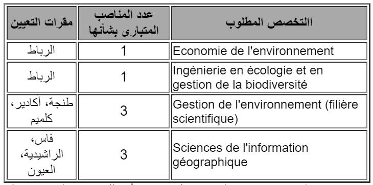 lo1 Concours Ministère de l'Energie, des Mines et de l'Environnement (8 Postes)