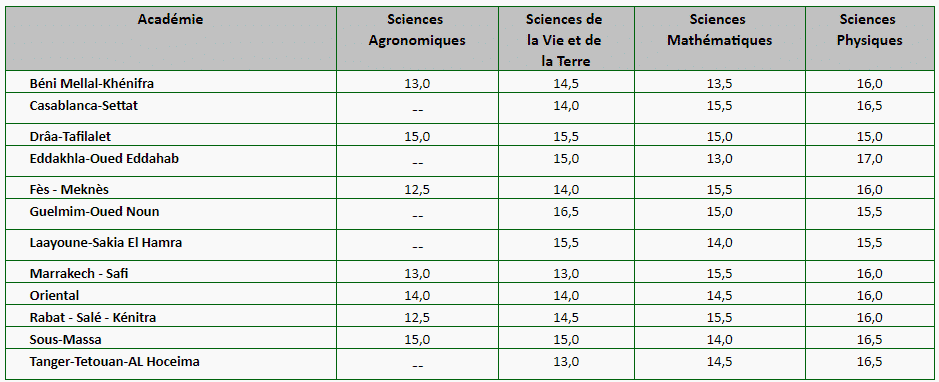 Seuils APESA IAV 2020