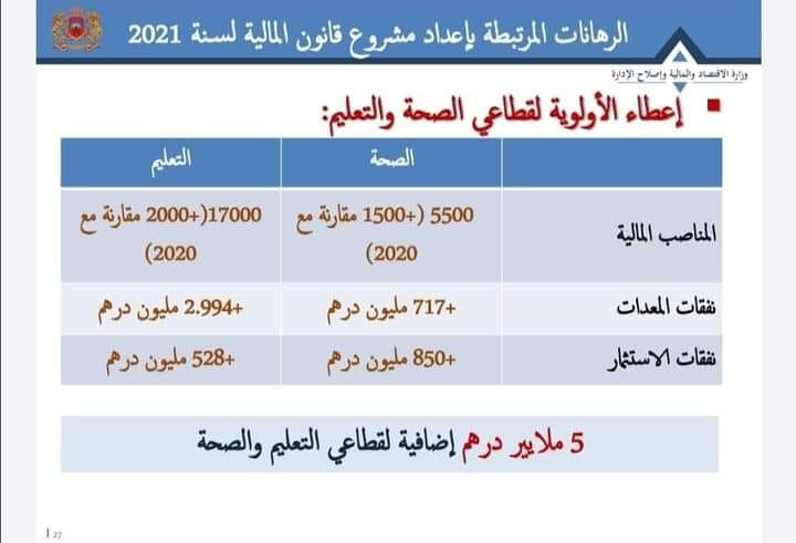 3500 منصبا ماليا إضافيا لقطاعي الصحة والتعليم ضمن مشروع قانون مالية 2021
