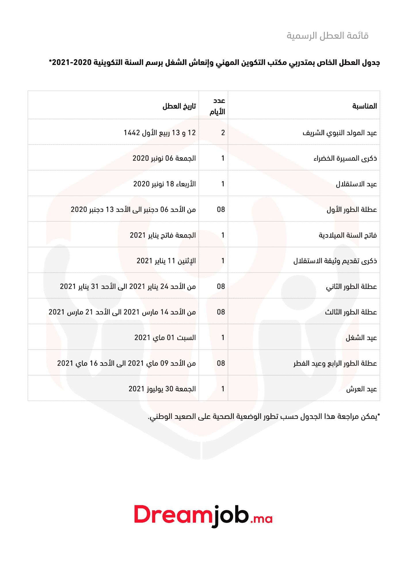 لائحة عطل التكوين المهني بالمغرب 2021_2020