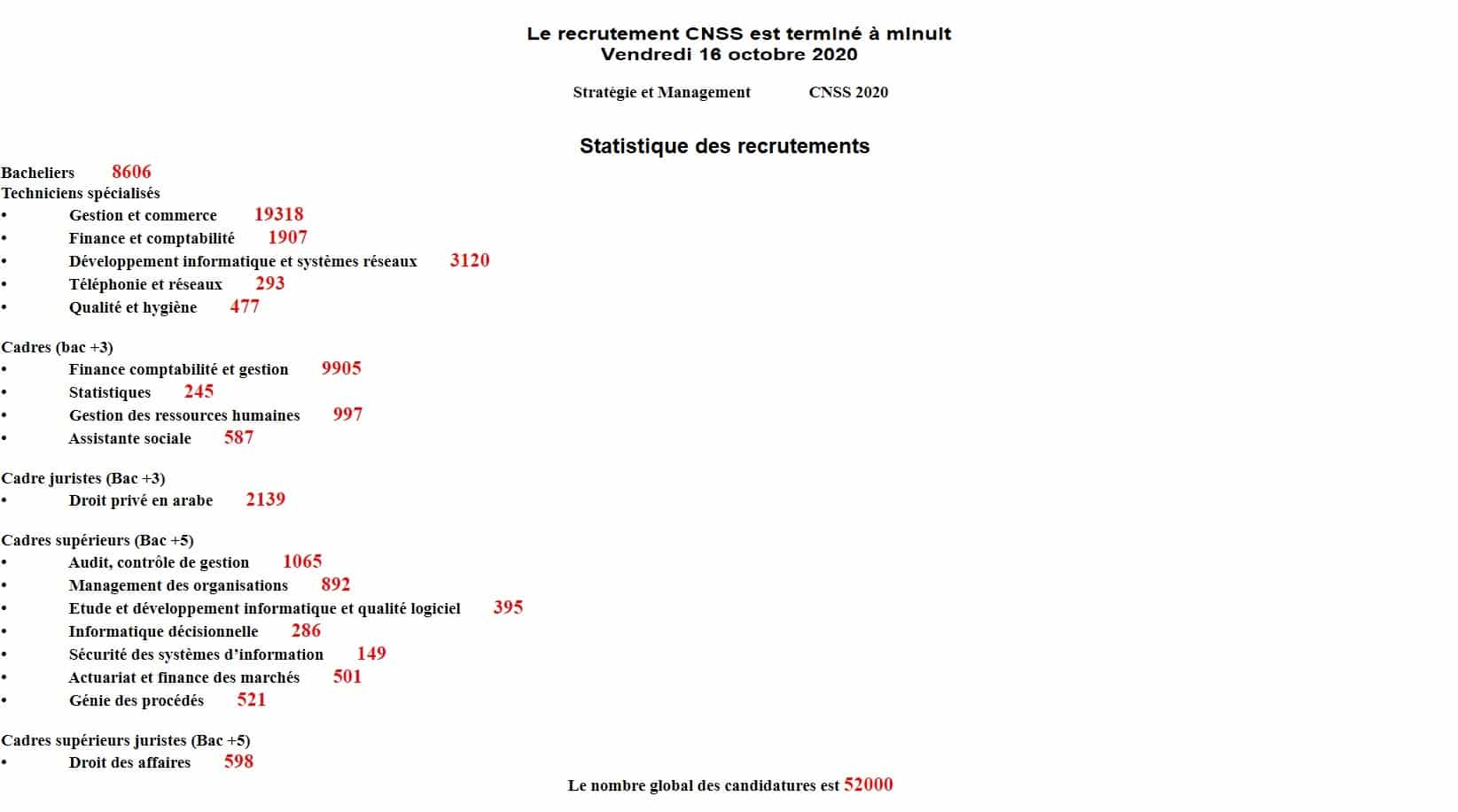 Concours CNSS 2020 Candidatures