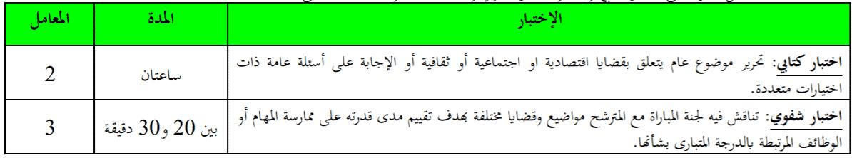 Concours Douanes Maroc 2021 Détails