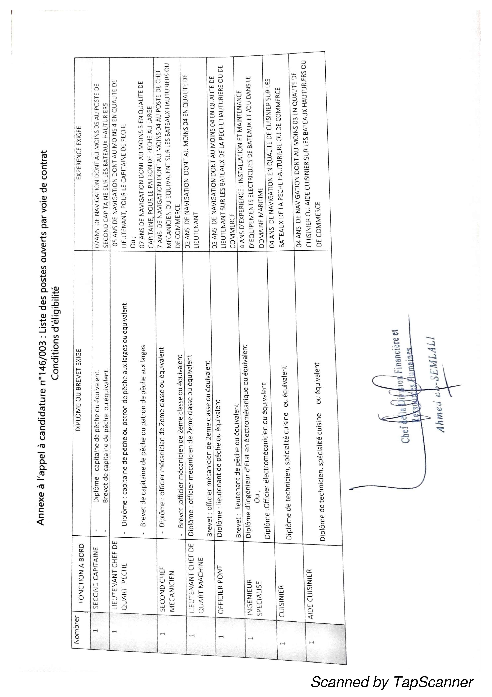 listedesposte 1 Liste des Convoqués Concours Institut National de Recherche Halieutique (8 Postes)